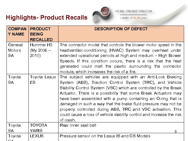 Highlights- Product Recalls COMPAN PRODUCT Y NAME BEING RECALLED General Hummer H 3 Motors