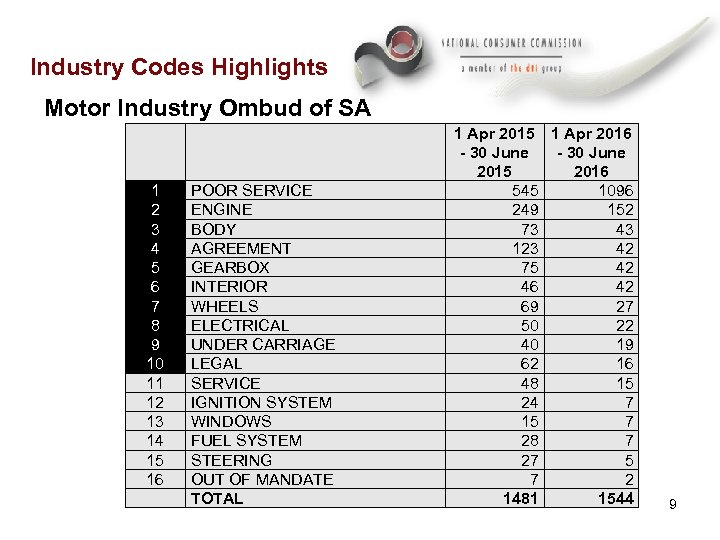 Industry Codes Highlights Motor Industry Ombud of SA 1 2 3 4 5 6