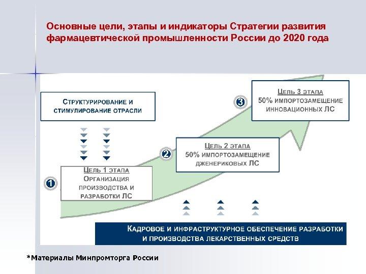 Основные цели, этапы и индикаторы Стратегии развития фармацевтической промышленности России до 2020 года *Материалы