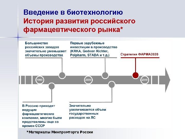 Введение в биотехнологию История развития российского фармацевтического рынка* *Материалы Минпромторга России