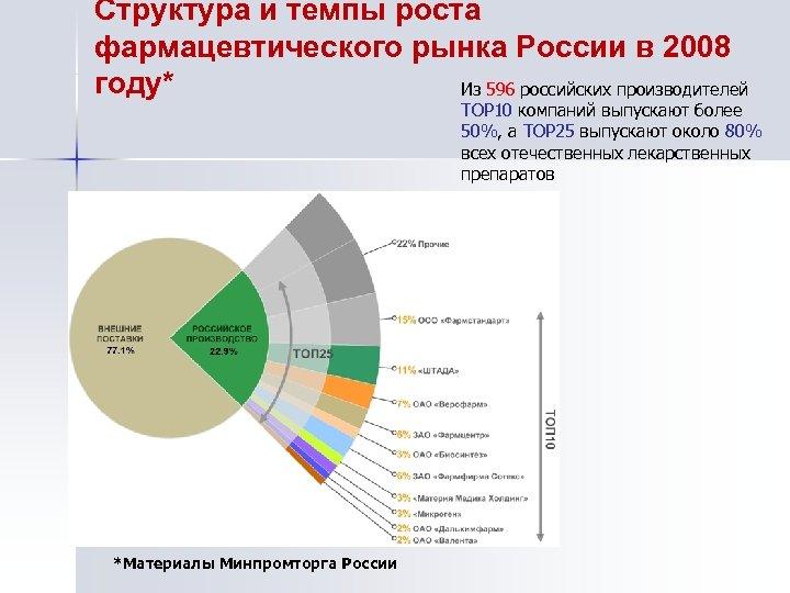 Структура и темпы роста фармацевтического рынка России в 2008 году* Из 596 российских производителей