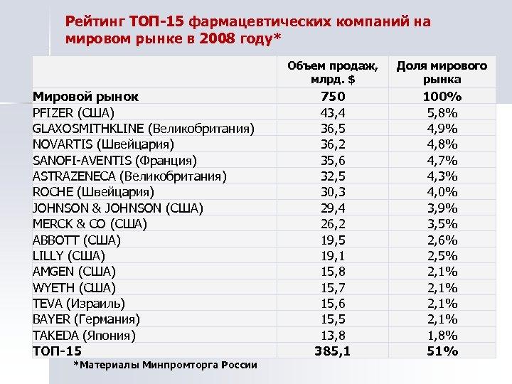 Рейтинг ТОП-15 фармацевтических компаний на мировом рынке в 2008 году* Объем продаж, млрд. $