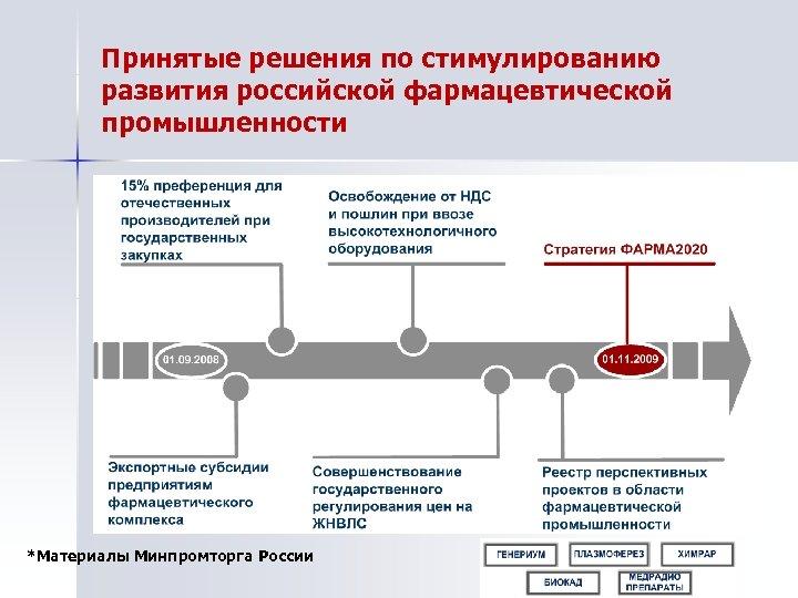 Принятые решения по стимулированию развития российской фармацевтической промышленности *Материалы Минпромторга России