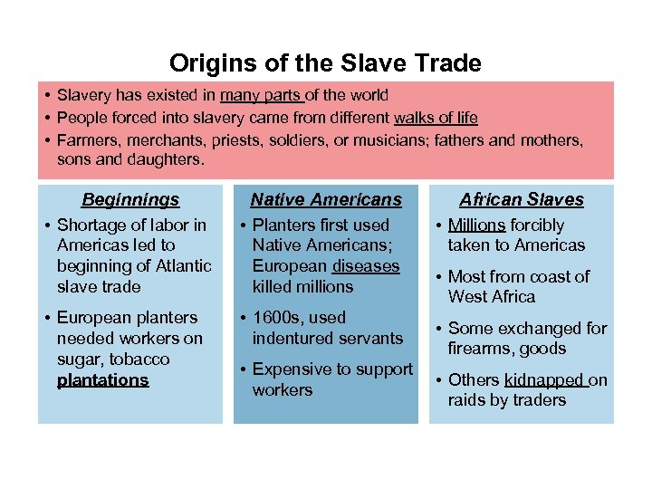 Origins of the Slave Trade • Slavery has existed in many parts of the