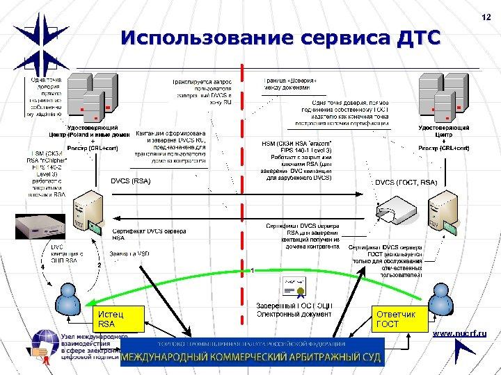 12 Использование сервиса ДТС Истец Ответчик RSA ГОСТ www. nucrf. ru