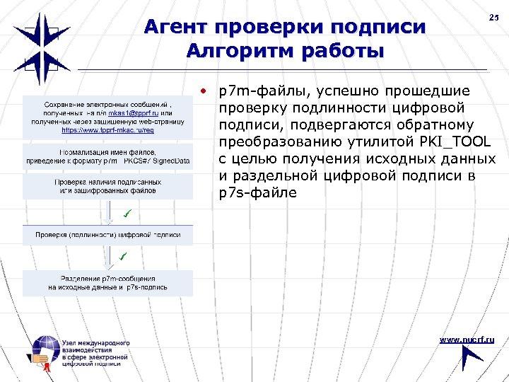 Агент проверки подписи Алгоритм работы 25 • p 7 m-файлы, успешно прошедшие проверку подлинности