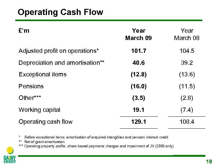 Operating Cash Flow £'m Year March 09 Year March 08 Adjusted profit on operations*