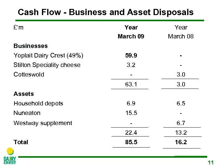 Cash Flow - Business and Asset Disposals £'m Year March 09 Year March 08