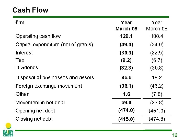 Cash Flow £'m Year March 09 129. 1 Year March 08 108. 4 Capital