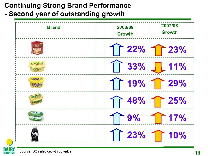 Continuing Strong Brand Performance - Second year of outstanding growth Brand 2008/09 Growth 2007/08