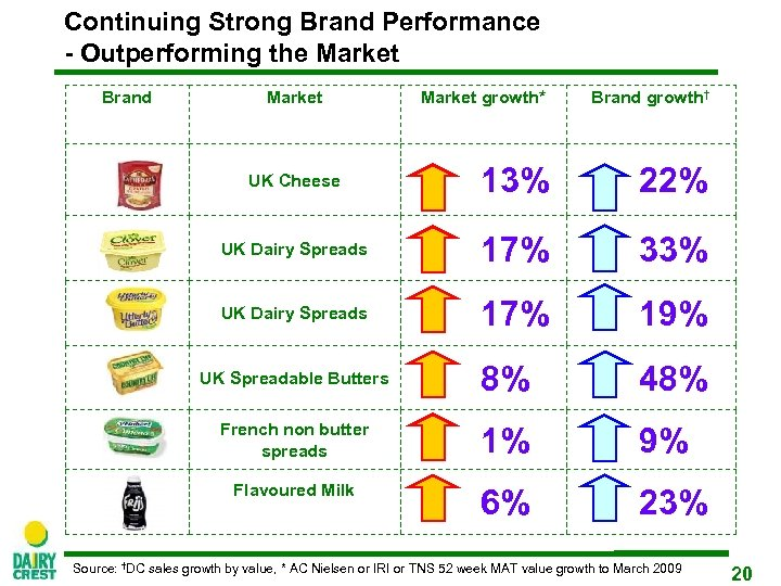 Continuing Strong Brand Performance - Outperforming the Market Brand Market growth* Brand growth† UK