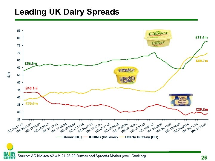 Leading UK Dairy Spreads Source: AC Nielsen 52 w/e 21. 03. 09 Butters and