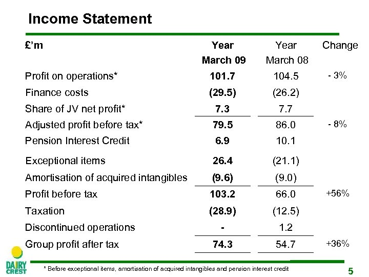 Income Statement £'m Year March 09 Year March 08 Profit on operations* 101. 7