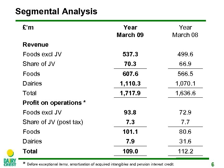 Segmental Analysis £'m Year March 09 Year March 08 Foods excl JV 537. 3