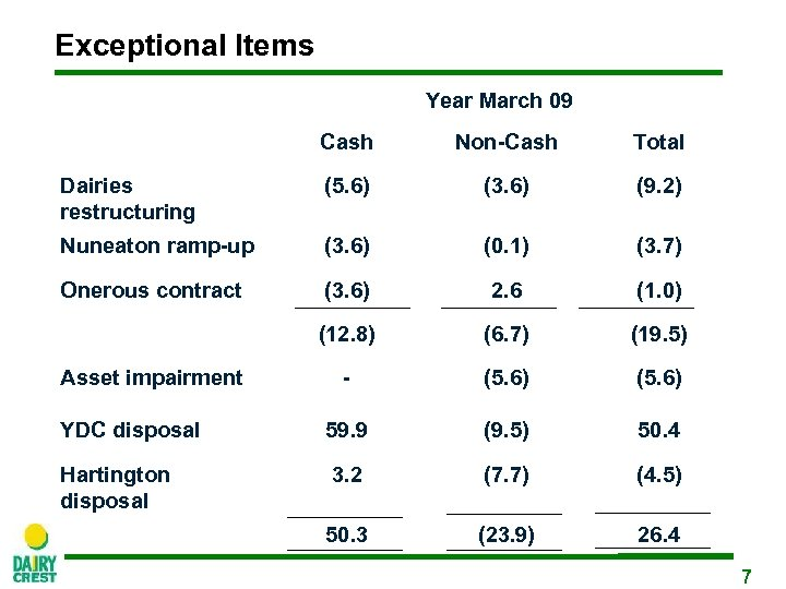 Exceptional Items Year March 09 Cash Non-Cash Total Dairies restructuring (5. 6) (3. 6)