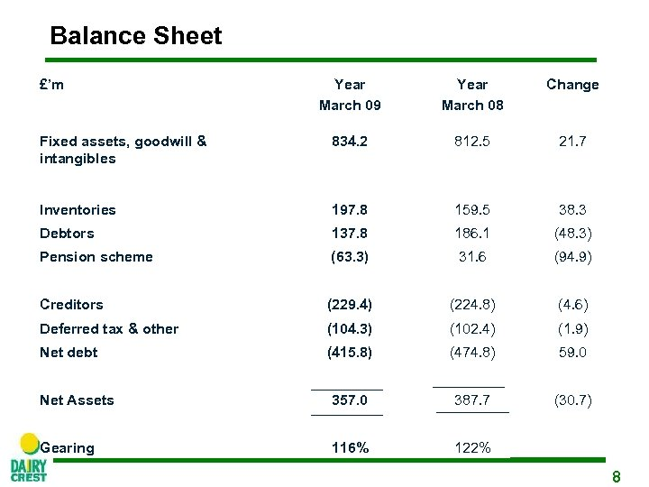 Balance Sheet £'m Year March 09 Year March 08 Change Fixed assets, goodwill &