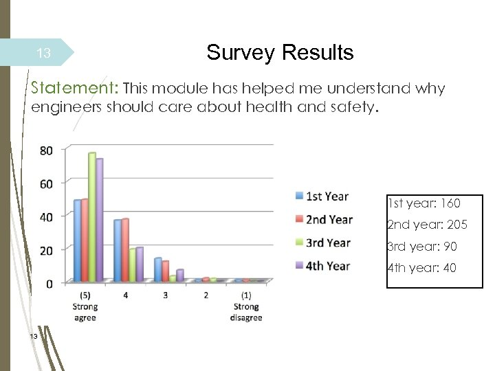 13 Survey Results Statement: This module has helped me understand why engineers should care