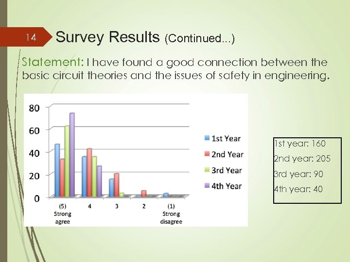 14 Survey Results (Continued. . . ) Statement: I have found a good connection