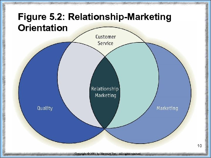 Figure 5. 2: Relationship-Marketing Orientation 10 Copyright © 2001 by Harcourt, Inc. All rights