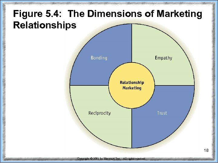 Figure 5. 4: The Dimensions of Marketing Relationships 18 Copyright © 2001 by Harcourt,