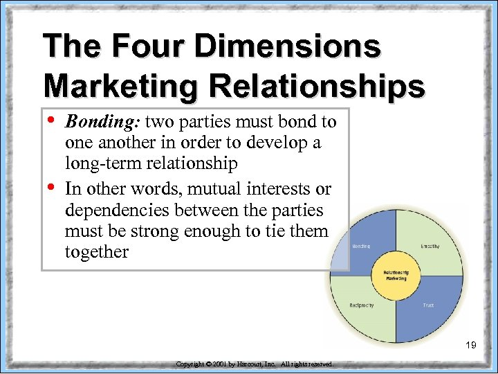 The Four Dimensions Marketing Relationships • • Bonding: two parties must bond to one