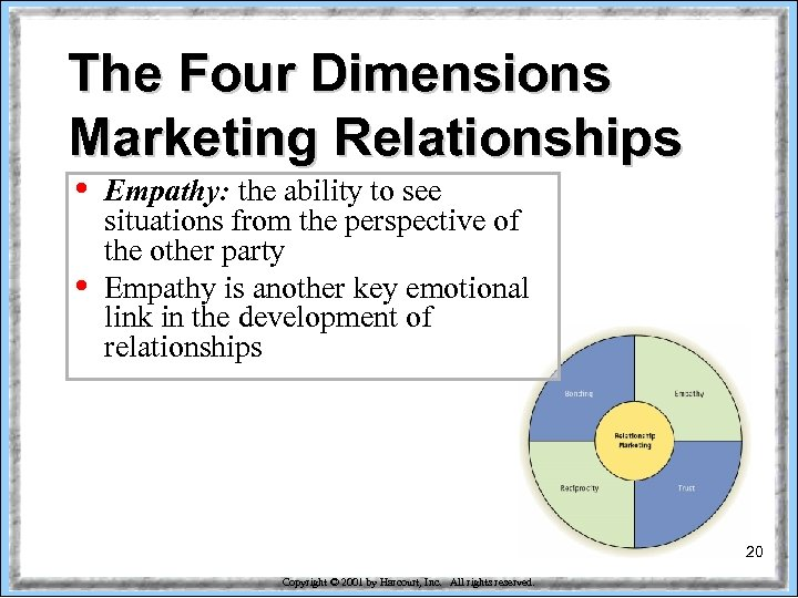 The Four Dimensions Marketing Relationships • • Empathy: the ability to see situations from