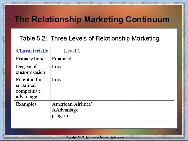 The Relationship Marketing Continuum Table 5. 2: Three Levels of Relationship Marketing Characteristic Primary