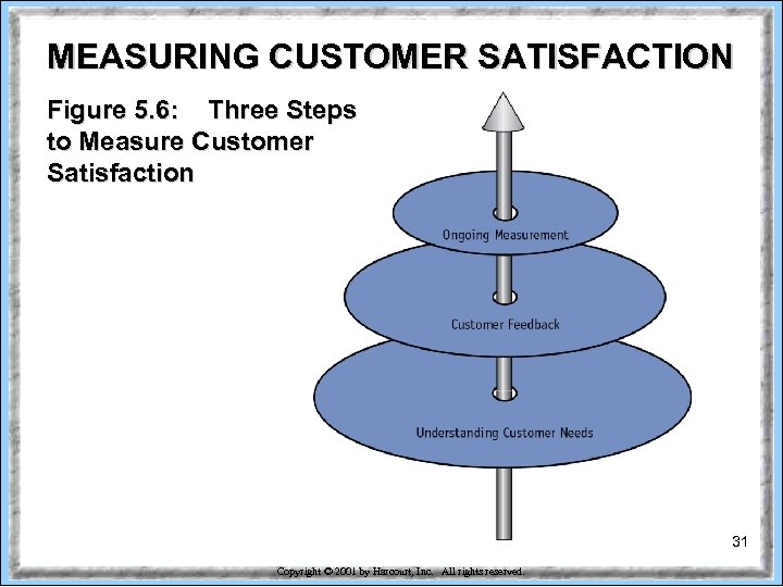 MEASURING CUSTOMER SATISFACTION Figure 5. 6: Three Steps to Measure Customer Satisfaction 31 Copyright