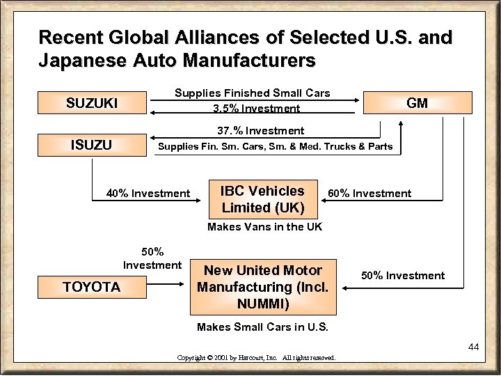 Recent Global Alliances of Selected U. S. and Japanese Auto Manufacturers SUZUKI Supplies Finished