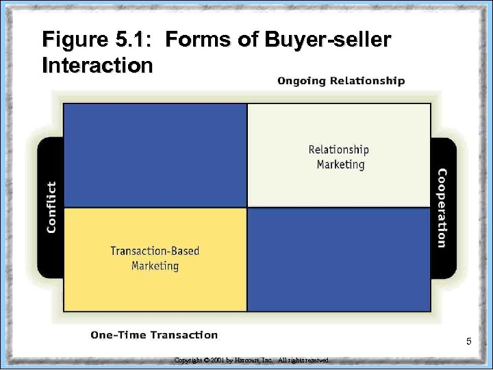 Figure 5. 1: Forms of Buyer-seller Interaction 5 Copyright © 2001 by Harcourt, Inc.
