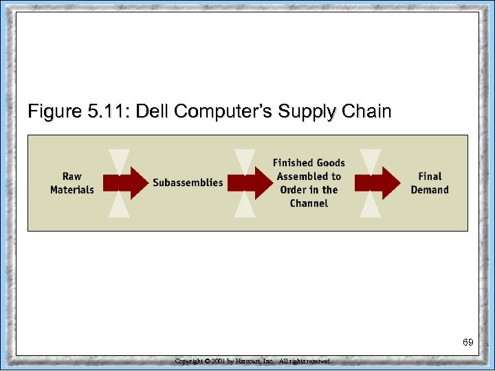 Figure 5. 11: Dell Computer's Supply Chain 69 Copyright © 2001 by Harcourt, Inc.
