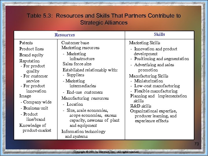 Table 5. 3: Resources and Skills That Partners Contribute to Strategic Alliances Skills Resources