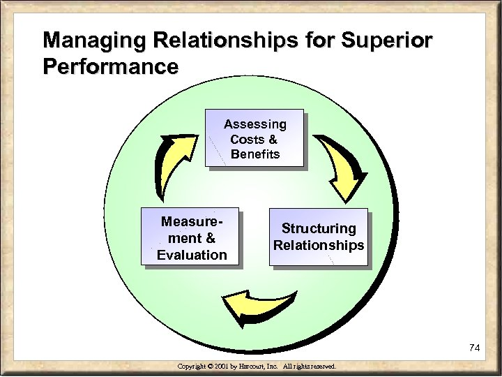 Managing Relationships for Superior Performance Assessing Costs & Benefits Measurement & Evaluation Structuring Relationships