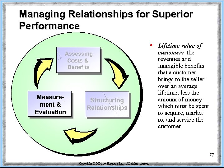 Managing Relationships for Superior Performance • Assessing Costs & Benefits Measurement & Evaluation Structuring
