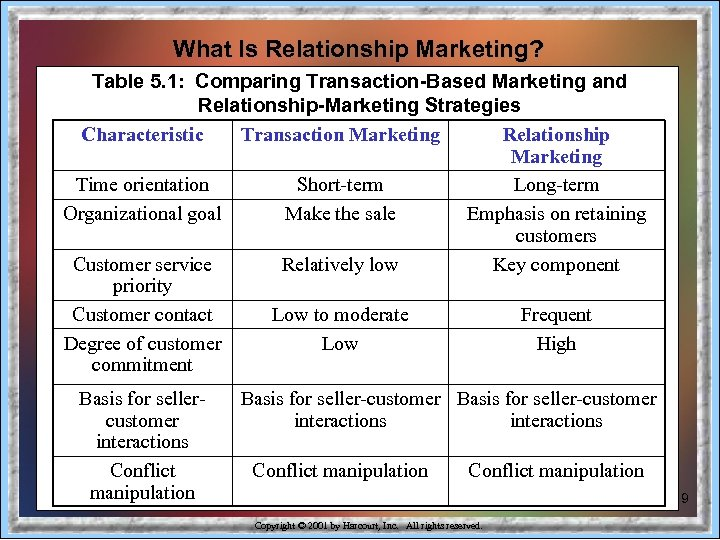 What Is Relationship Marketing? Table 5. 1: Comparing Transaction-Based Marketing and Relationship-Marketing Strategies Characteristic