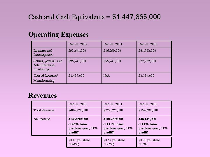 Cash and Cash Equivalents = $1, 447, 865, 000 Operating Expenses Dec 31, 2002