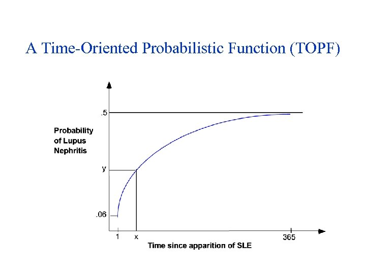 A Time-Oriented Probabilistic Function (TOPF)