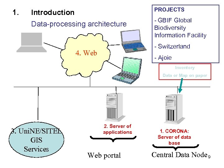 Introduction PROJECTS Data-processing architecture 1. - GBIF Global Biodiversity Information Facility - Switzerland 4.