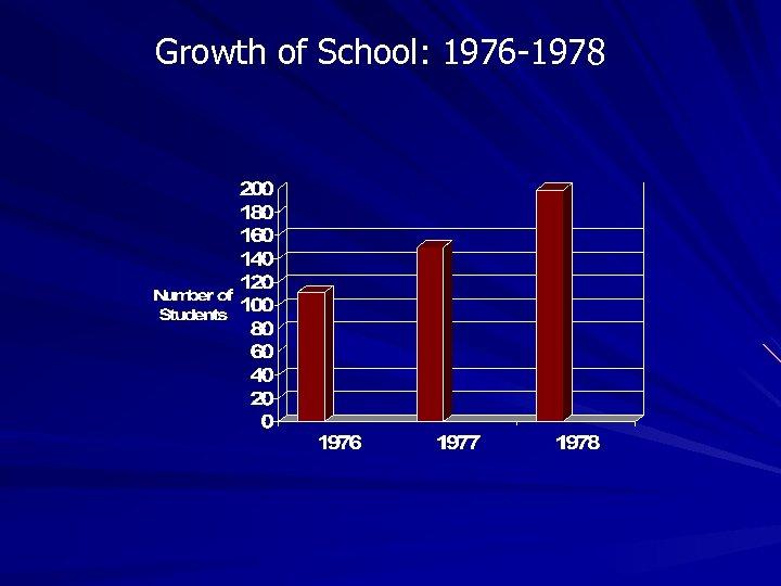 Growth of School: 1976 -1978