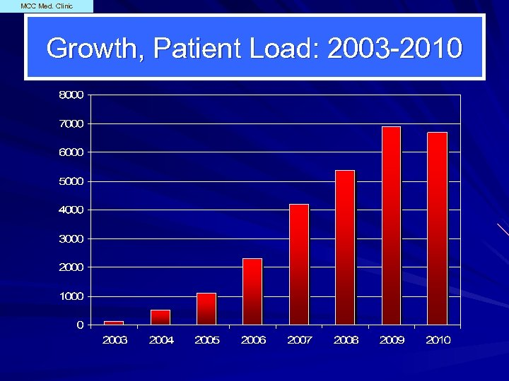 MCC Med. Clinic Growth, Patient Load: 2003 -2010