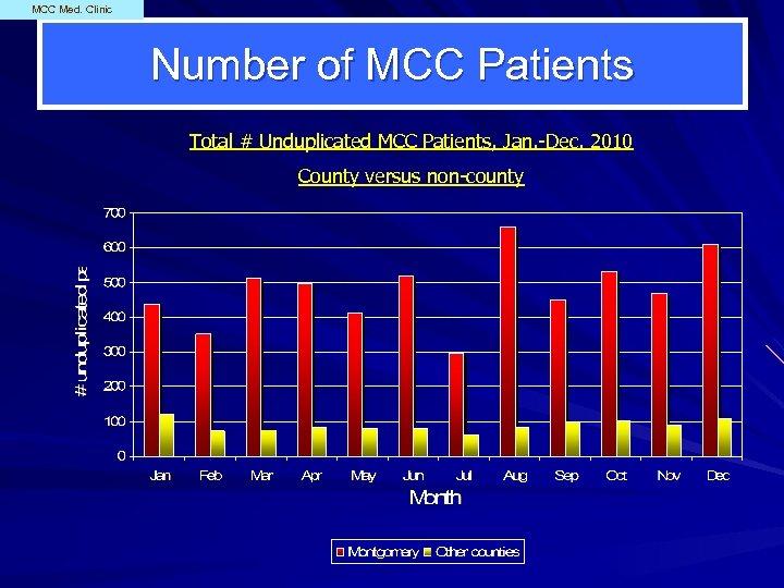 MCC Med. Clinic Number of MCC Patients Total # Unduplicated MCC Patients, Jan. -Dec.