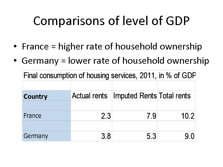 Comparisons of level of GDP • France = higher rate of household ownership •