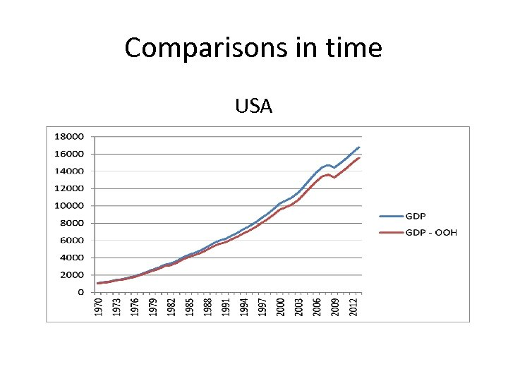 Comparisons in time USA