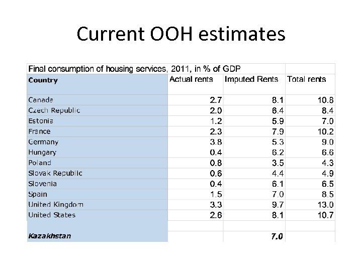 Current OOH estimates