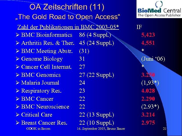 "OA Zeitschriften (11) ""The Gold Road to Open Access"" Zahl der Publikationen in BMC"