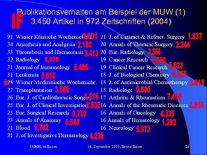 Publikationsverhalten am Beispiel der MUW (1) 3. 450 Artikel in 972 Zeitschriften (2004) 91