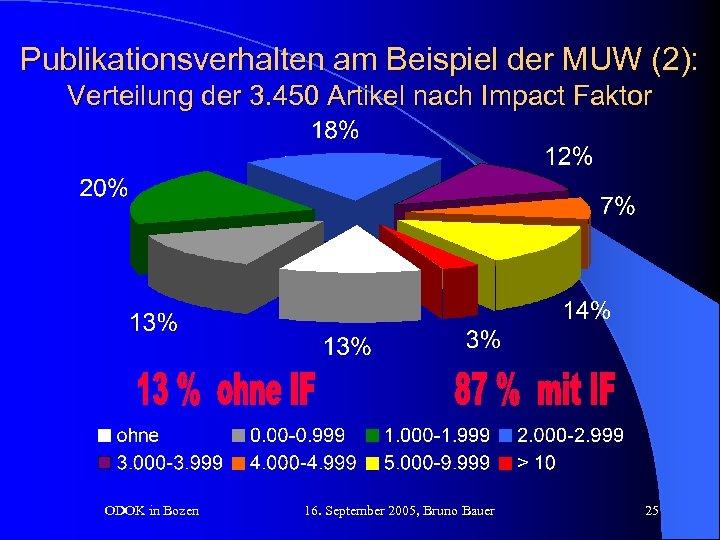 Publikationsverhalten am Beispiel der MUW (2): Verteilung der 3. 450 Artikel nach Impact Faktor