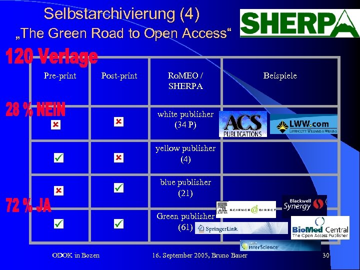 """Selbstarchivierung (4) """"The Green Road to Open Access"""" Pre-print Post-print Ro. MEO / SHERPA"""