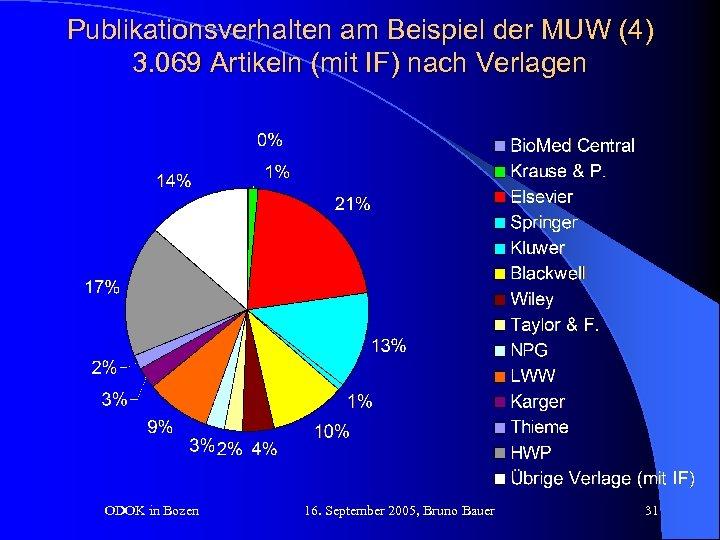 Publikationsverhalten am Beispiel der MUW (4) 3. 069 Artikeln (mit IF) nach Verlagen ODOK