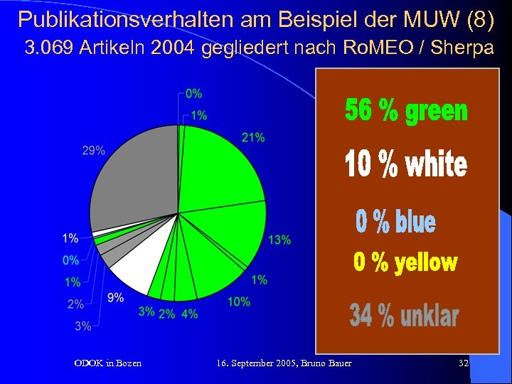 Publikationsverhalten am Beispiel der MUW (8) 3. 069 Artikeln 2004 gegliedert nach Ro. MEO